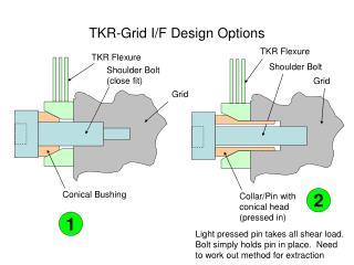 TKR-Grid I/F Design Options