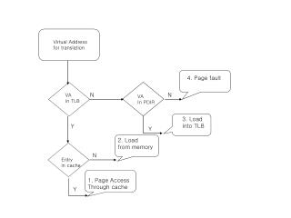 Virtual Address for translation