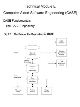 Technical Module E Computer-Aided Software Engineering (CASE) CASE Fundamentals