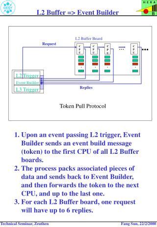 L2 Buffer => Event Builder