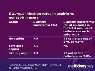 S aureus  infection rates in aspirin vs nonaspirin users