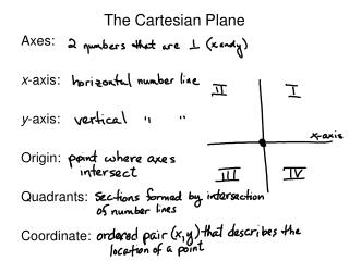 The Cartesian Plane Axes: x -axis: y -axis: Origin: Quadrants: Coordinate: