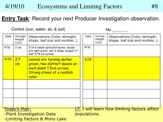4/19/10	Ecosystems and Limiting Factors		#8