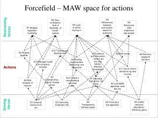 Forcefield   MAW space for actions