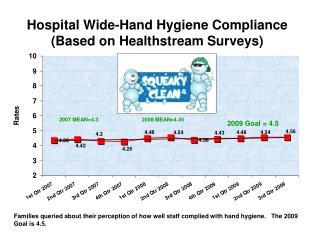 Hospital Wide-Hand Hygiene Compliance  (Based on Healthstream Surveys)