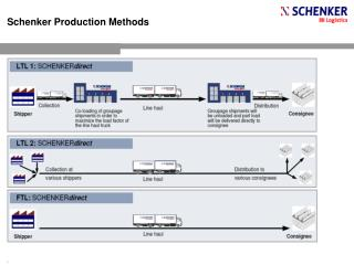 Schenker Production Methods
