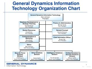 General Dynamics Information Technology Organization Chart
