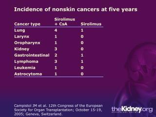 Incidence of nonskin cancers at five years