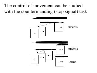 The control of movement can be studied with the countermanding (stop signal) task