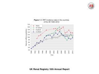 UK Renal Registry  16th  Annual Report