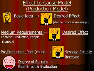 Effect-to-Cause Model  (Production Model)