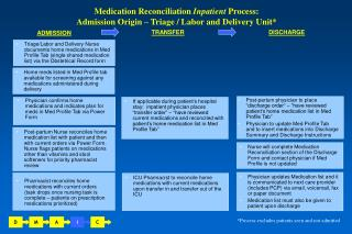 Physician confirms home medications and indicates plan for meds in Med Profile Tab via Power Form