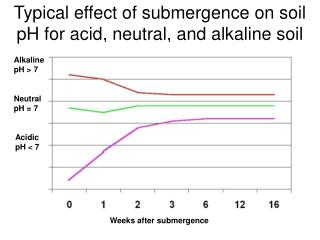 Typical effect of submergence on soil pH for acid, neutral, and alkaline soil