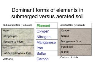 Dominant forms of elements in submerged versus aerated soil