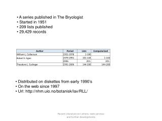 A series  published  in The Bryologist  Started in 1951  209 lists published  29,429 records