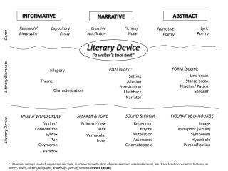 "Literary Device ""a writer's tool belt"""