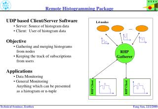 Remote Histogramming Package