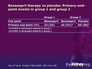 Benazepril therapy vs placebo: Primary-end-point events in group 1 and group 2