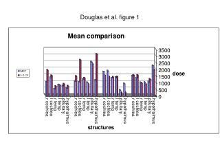 Douglas et al. figure 1