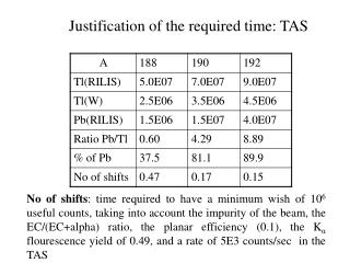 Justification of the required time: TAS