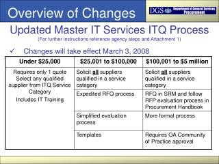 Changes will take effect March 3, 2008