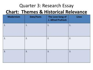 Quarter 3: Research Essay Chart:  Themes & Historical Relevance