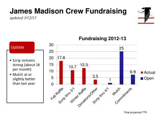 James Madison Crew Fundraising updated 3/12/13