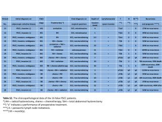Table  S2 .  The  clinicopathological  data of the 16 false PSCC  patients.