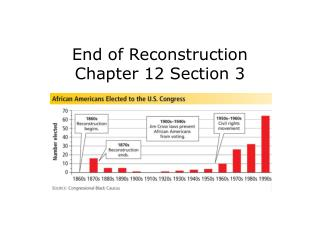 End of Reconstruction Chapter 12 Section 3