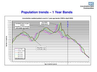 Population trends � 1 Year Bands