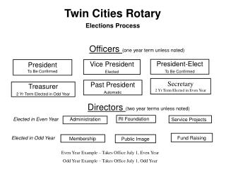 Twin Cities Rotary Elections Process