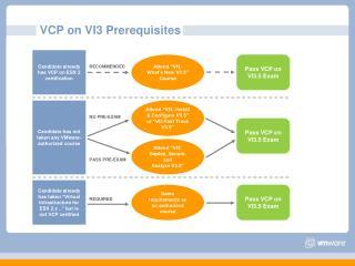 VCP on VI3 Prerequisites