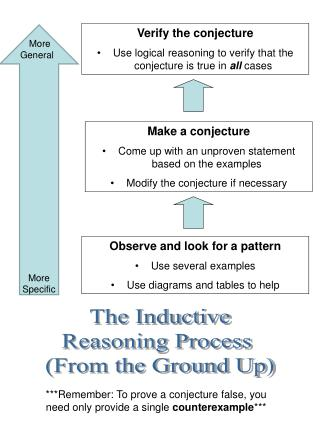 The Inductive Reasoning Process  (From the Ground Up)