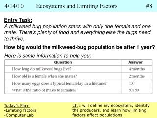 4/14/10	Ecosystems and Limiting Factors		#8