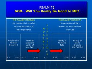 PSALM 73 GOD...Will You Really Be Good to ME?