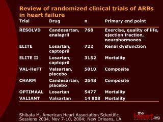 Review of randomized clinical trials of ARBs in heart failure