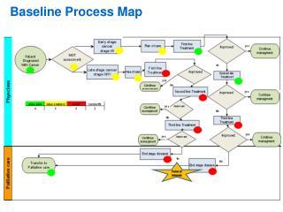 Baseline Process Map