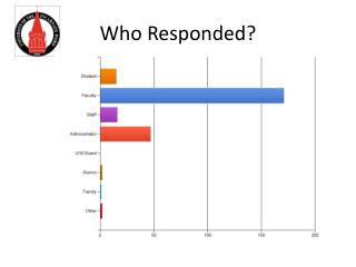 Who Responded?