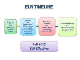 September 2011 Unit discussions on ELR Courses