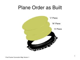 Plane Order as Built