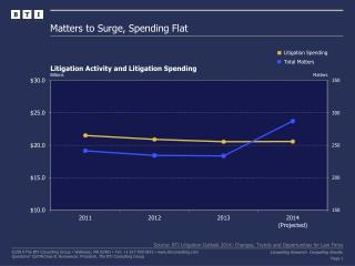 Matters to Surge, Spending Flat