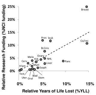 Relative Years of Life Lost (%YLL)
