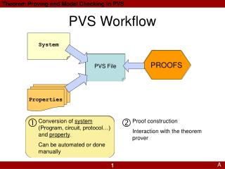 PVS Workflow