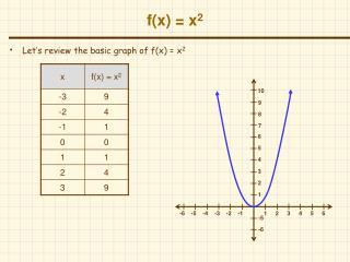 f(x) = x 2