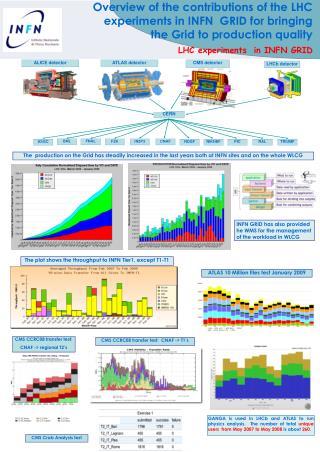 LHC experiments  in INFN GRID