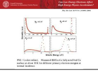 Can Low Energy Electrons Affect  High Energy Physics Accelerators?