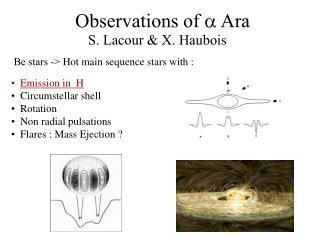 Observations of    Ara
