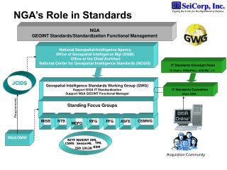 NGA s Role in Standards