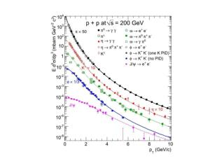p+p NORMALIZED TO m ee <100 MeV