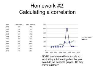 Homework #2: Calculating a correlation